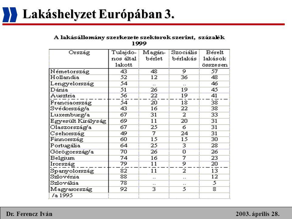 2003. április 28.Dr. Ferencz Iván Lakáshelyzet Európában 3.