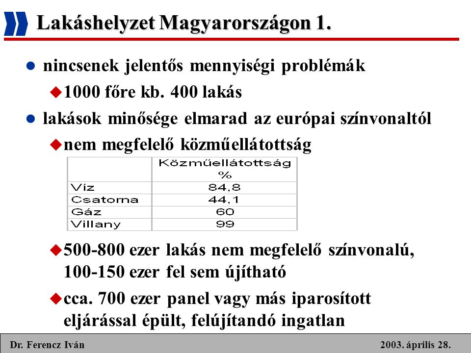 2003. április 28.Dr. Ferencz Iván Lakáshelyzet Magyarországon 1.  nincsenek jelentős mennyiségi problémák  1000 főre kb. 400 lakás  lakások minőség