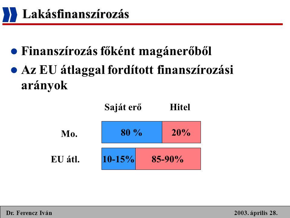 2003. április 28.Dr. Ferencz Iván Lakásfinanszírozás  Finanszírozás főként magánerőből  Az EU átlaggal fordított finanszírozási arányok Saját erőHit