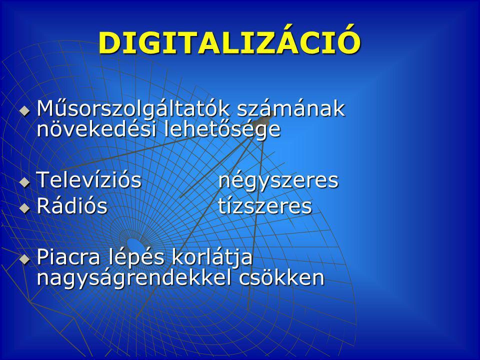 DIGITALIZÁCIÓ  Műsorszolgáltatók számának növekedési lehetősége  Televíziós négyszeres  Rádiós tízszeres  Piacra lépés korlátja nagyságrendekkel csökken
