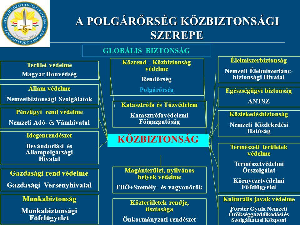 A POLGÁRŐRSÉG KÖZBIZTONSÁGI SZEREPE A POLGÁRŐRSÉG KÖZBIZTONSÁGI SZEREPE GLOBÁLIS BIZTONSÁG Terület védelme Magyar Honvédség Állam védelme Nemzetbizton