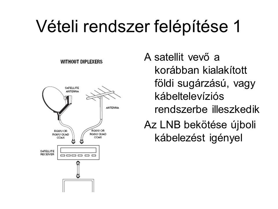 Vételi rendszer felépítése 1 A satellit vevő a korábban kialakított földi sugárzású, vagy kábeltelevíziós rendszerbe illeszkedik Az LNB bekötése újbol