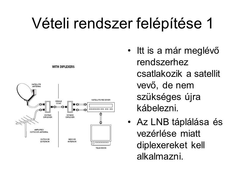 Vételi rendszer felépítése 1 •Itt is a már meglévő rendszerhez csatlakozik a satellit vevő, de nem szükséges újra kábelezni. •Az LNB táplálása és vezé