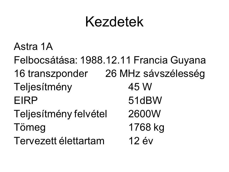 Kezdetek Astra 1A Felbocsátása: 1988.12.11 Francia Guyana 16 transzponder 26 MHz sávszélesség Teljesítmény 45 W EIRP51dBW Teljesítmény felvétel 2600W