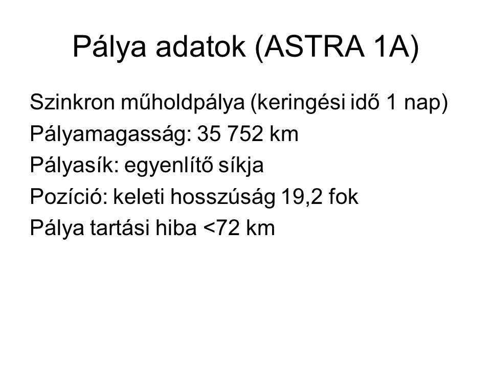 Pálya adatok (ASTRA 1A) Szinkron műholdpálya (keringési idő 1 nap) Pályamagasság: 35 752 km Pályasík: egyenlítő síkja Pozíció: keleti hosszúság 19,2 f