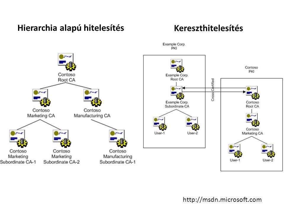 Hierarchia alapú hitelesítés Kereszthitelesítés http://msdn.microsoft.com