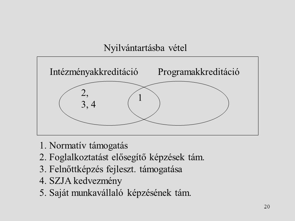20 Nyilvántartásba vétel IntézményakkreditációProgramakkreditáció 2, 3, 4 1 1.