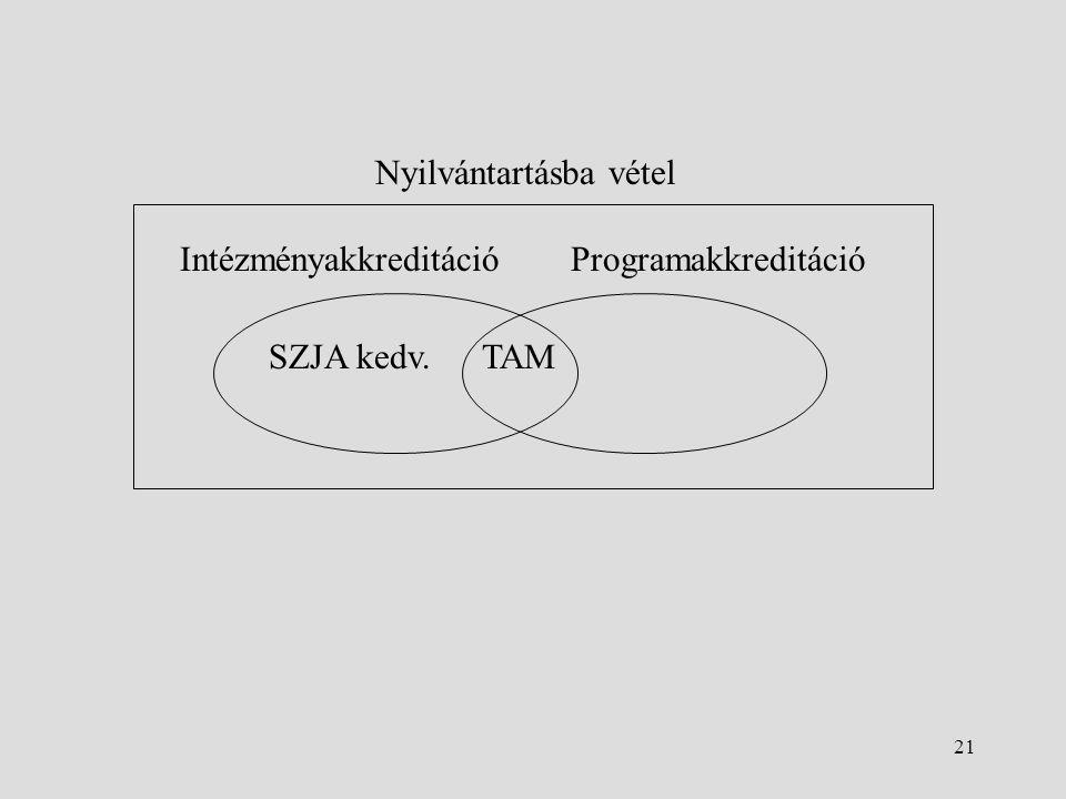 21 Nyilvántartásba vétel IntézményakkreditációProgramakkreditáció SZJA kedv.TAM