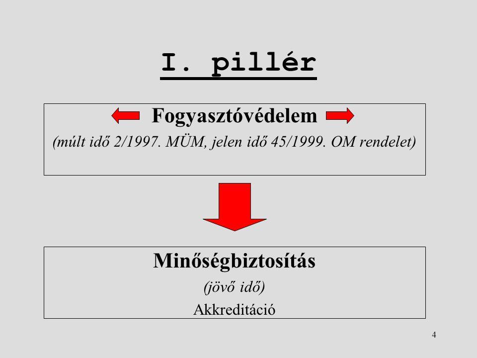 4 I. pillér Fogyasztóvédelem (múlt idő 2/1997. MÜM, jelen idő 45/1999.