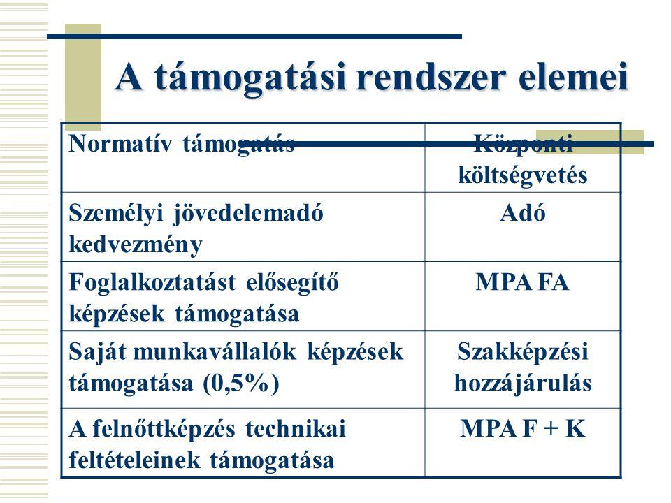 A támogatási rendszer elemei Normatív támogatásKözponti költségvetés Személyi jövedelemadó kedvezmény Adó Foglalkoztatást elősegítő képzések támogatása MPA FA Saját munkavállalók képzések támogatása (0,5%) Szakképzési hozzájárulás A felnőttképzés technikai feltételeinek támogatása MPA F + K