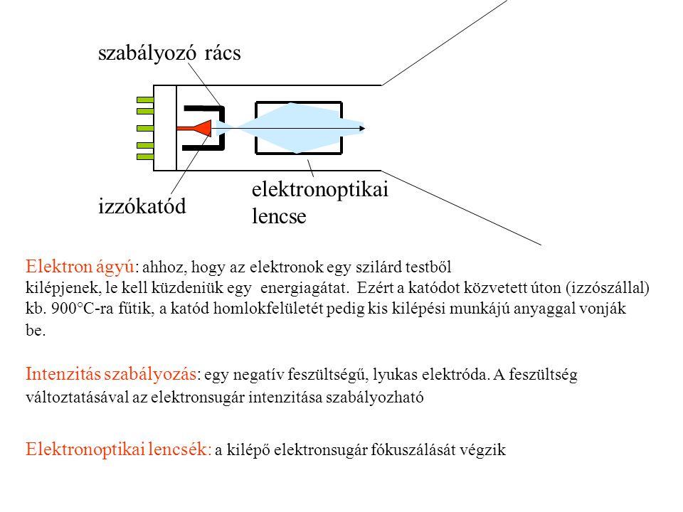 LCD •Alapelv: –TN típusú folyadékkristályok esetén (Twisted Nematic - elcsavart nematikus szerkezet) –Ha egy finoman rovátkolt felülettel (iránybeállító réteg) kerülnek érintkezésbe, a folyadékkristály molekulák párhuzamosan állnak be –Ha a folyadékkristályt két ilyen réteg közé fogjuk, akkor az 'a' és 'b' irányokba állnak be a rétegek irányultságának megfelelően (itt 90° az elforgatás, ezt TN típusú folyadékkristálynak nevezzük)