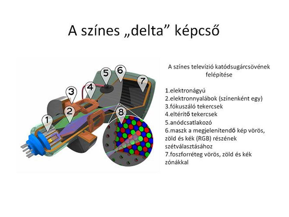 Színkeverés Addiktív színkeverés Szubsztraktív színkeverés •Három alapszín: piros [R], zöld [G], kék [B] •Sötét szobában a fehér falra vetítve ezt a három színt, fehéret kapunk •Ezen az elven működik a televízió és a számítógép monitora •Három alapszín: cián [C], bíbor [M], sárga [Y] •Fehér fényt különböző színű tárgyakra bocsátva a cián tárgy elnyeli a pirosat, a bíbor a zöldet, a sárga a kéket.