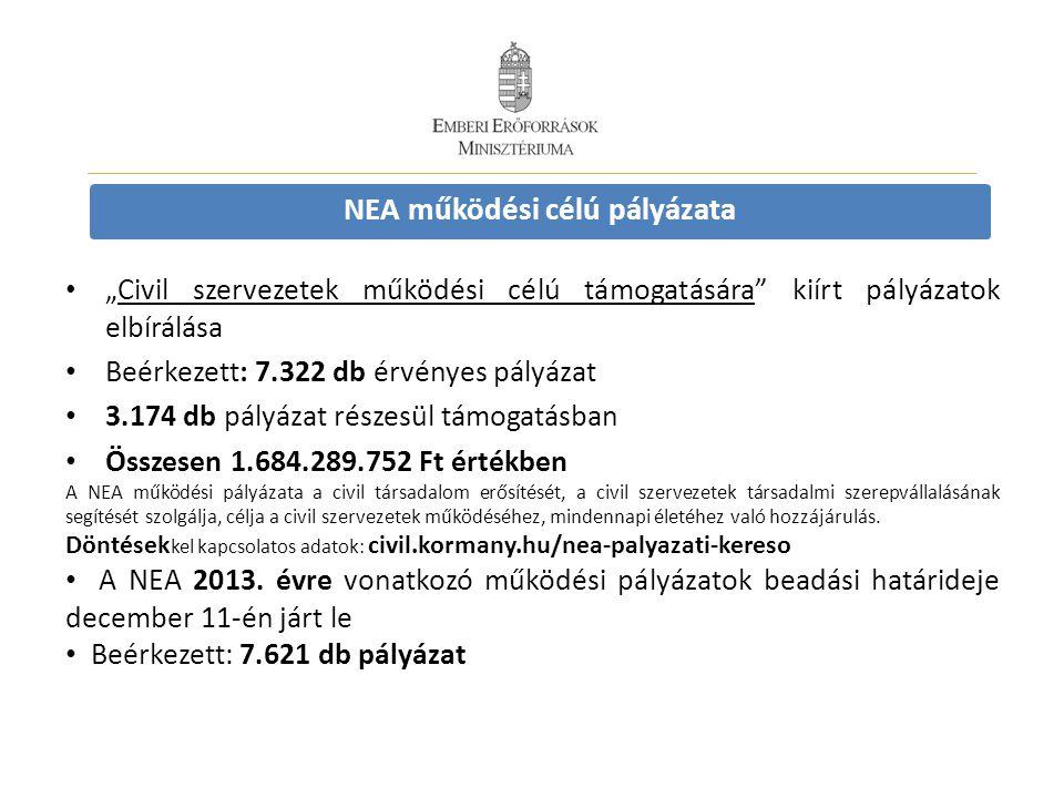 """NEA működési célú pályázata • """" Civil szervezetek működési célú támogatására"""" kiírt pályázatok elbírálása • Beérkezett: 7.322 db érvényes pályázat • 3"""
