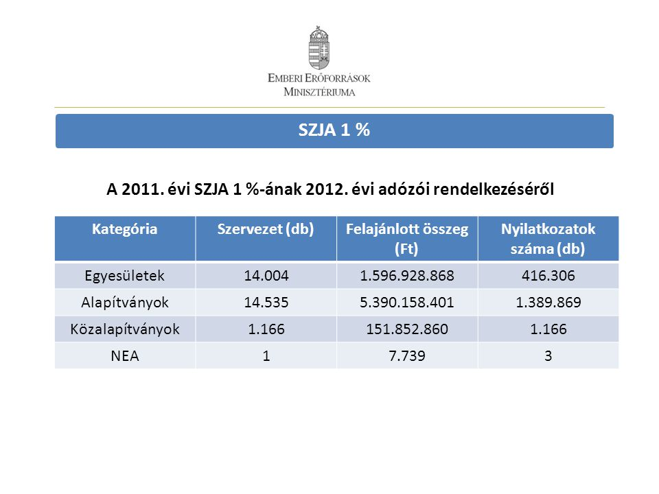 SZJA 1 % A 2011. évi SZJA 1 %-ának 2012. évi adózói rendelkezéséről KategóriaSzervezet (db)Felajánlott összeg (Ft) Nyilatkozatok száma (db) Egyesülete