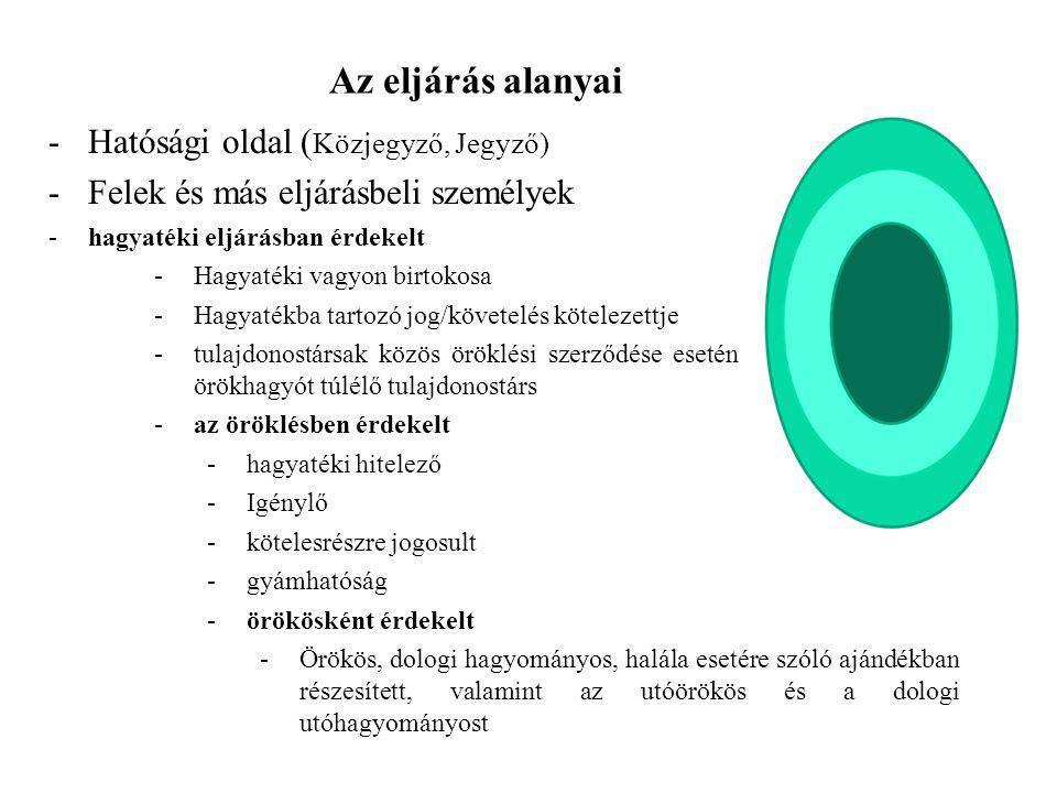 Az eljárás alanyai -Hatósági oldal ( Közjegyző, Jegyző) -Felek és más eljárásbeli személyek -hagyatéki eljárásban érdekelt -Hagyatéki vagyon birtokosa