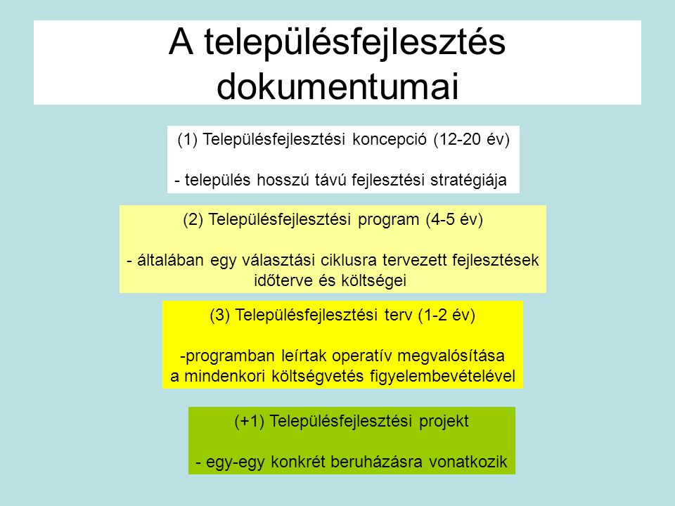 A településfejlesztés dokumentumai (1)Településfejlesztési koncepció (12-20 év) - település hosszú távú fejlesztési stratégiája (2) Településfejleszté