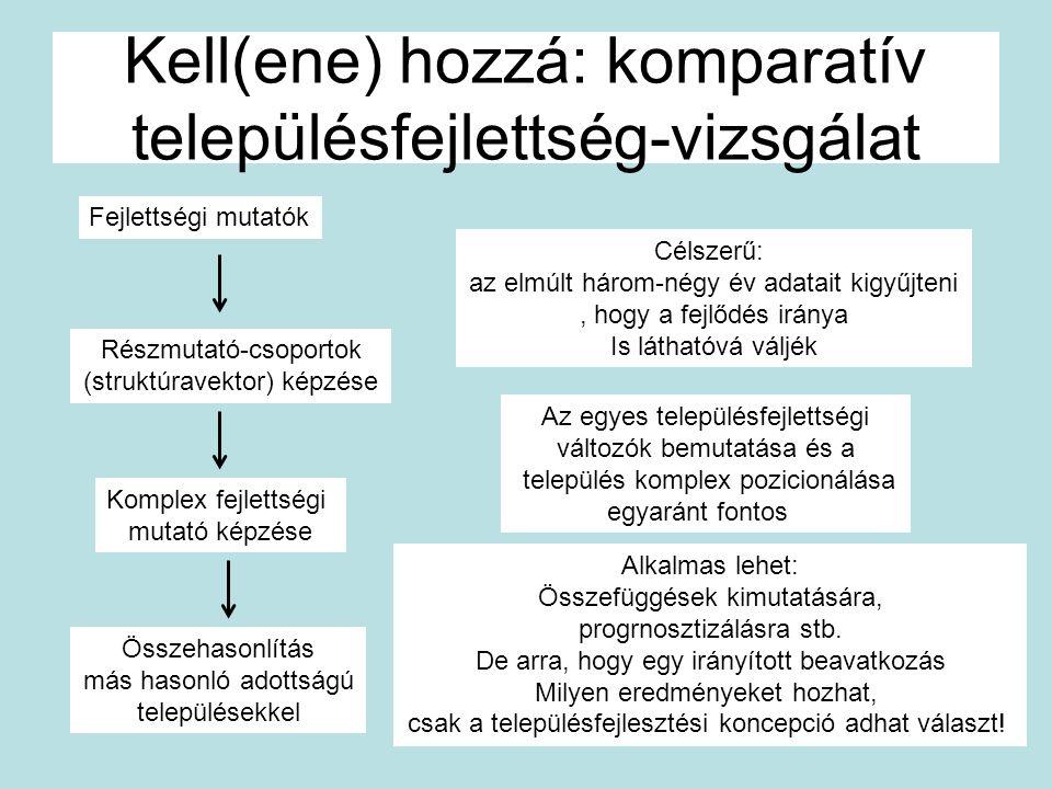 Kell(ene) hozzá: komparatív településfejlettség-vizsgálat Fejlettségi mutatók Részmutató-csoportok (struktúravektor) képzése Összehasonlítás más hason