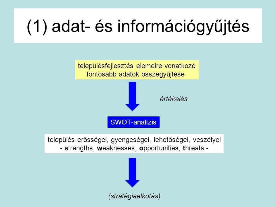 (1) adat- és információgyűjtés településfejlesztés elemeire vonatkozó fontosabb adatok összegyűjtése értékelés SWOT-analízis település erősségei, gyen