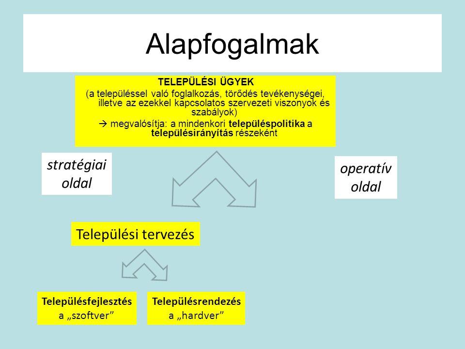 """Alapfogalmak Települési tervezés Településfejlesztés a """"szoftver"""" Településrendezés a """"hardver"""" stratégiai oldal operatív oldal TELEPÜLÉSI ÜGYEK (a te"""