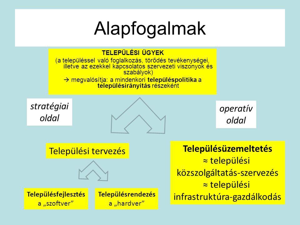 """Alapfogalmak Települési tervezés Településfejlesztés a """"szoftver"""" Településrendezés a """"hardver"""" Településüzemeltetés ≈ települési közszolgáltatás-szer"""