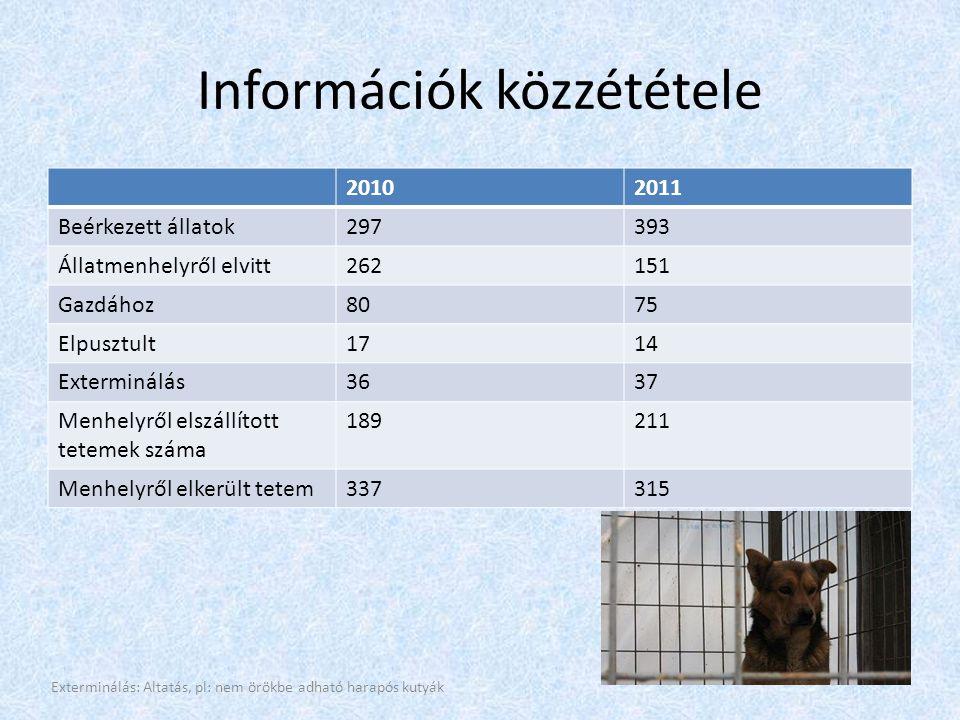 Információk közzététele 20102011 Beérkezett állatok297393 Állatmenhelyről elvitt262151 Gazdához8075 Elpusztult1714 Exterminálás3637 Menhelyről elszállított tetemek száma 189211 Menhelyről elkerült tetem337315 Exterminálás: Altatás, pl: nem örökbe adható harapós kutyák