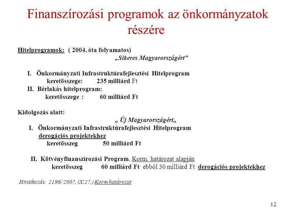 Finanszírozási programok az önkormányzatok részére Hitelprogramok: ( 2004.