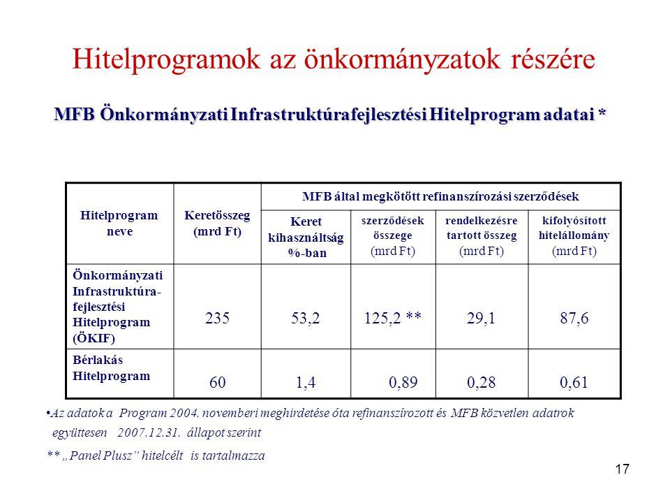 17 MFB Önkormányzati Infrastruktúrafejlesztési Hitelprogram adatai * Hitelprogramok az önkormányzatok részére MFB Önkormányzati Infrastruktúrafejlesztési Hitelprogram adatai * Hitelprogram neve Keretösszeg (mrd Ft) MFB által megkötött refinanszírozási szerződések Keret kihasználtság %-ban szerződések összege (mrd Ft) rendelkezésre tartott összeg (mrd Ft) kifolyósított hitelállomány (mrd Ft) Önkormányzati Infrastruktúra- fejlesztési Hitelprogram (ÖKIF) 23553,2125,2 **29,187,6 Bérlakás Hitelprogram 601,4 0,890,280,61 •Az adatok a Program 2004.