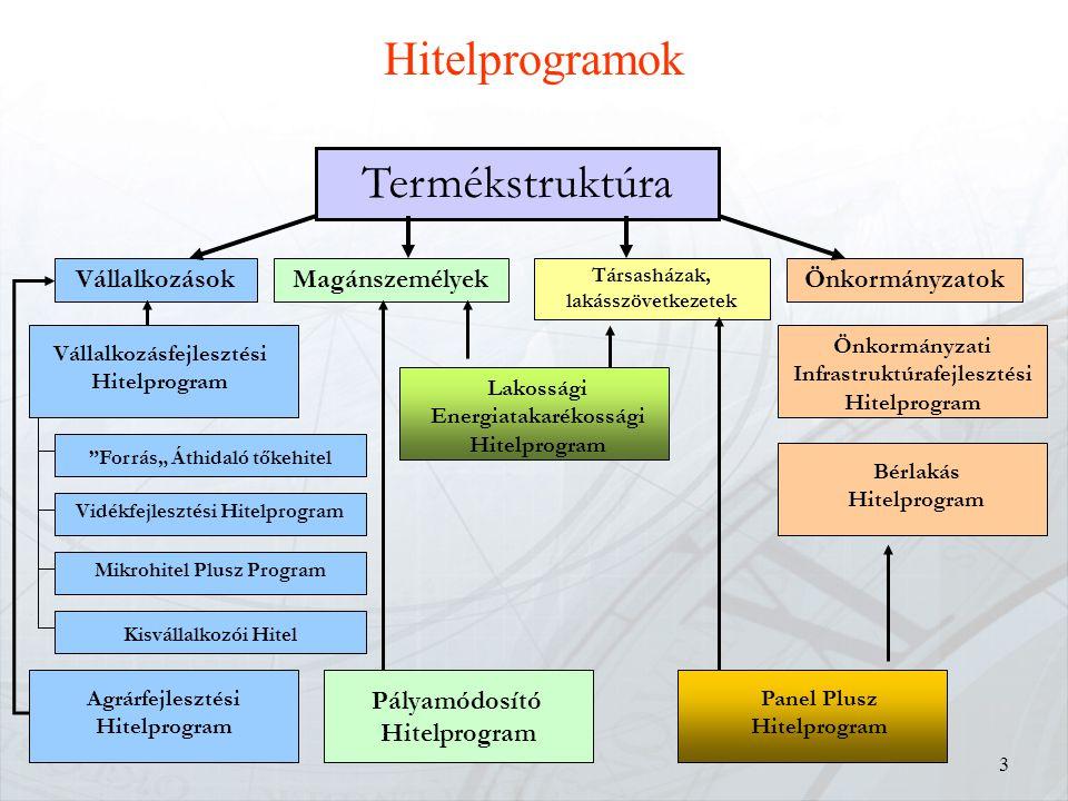 """14 Hitelprogramok az önkormányzatok részére """" Új Magyarországért """" """" Új Magyarországért """" MFB Programok MFB Programok az Önkormányzatok részére Célja: Az Önkormányzati szektor beruházásainak, fejlesztésének finanszírozása."""