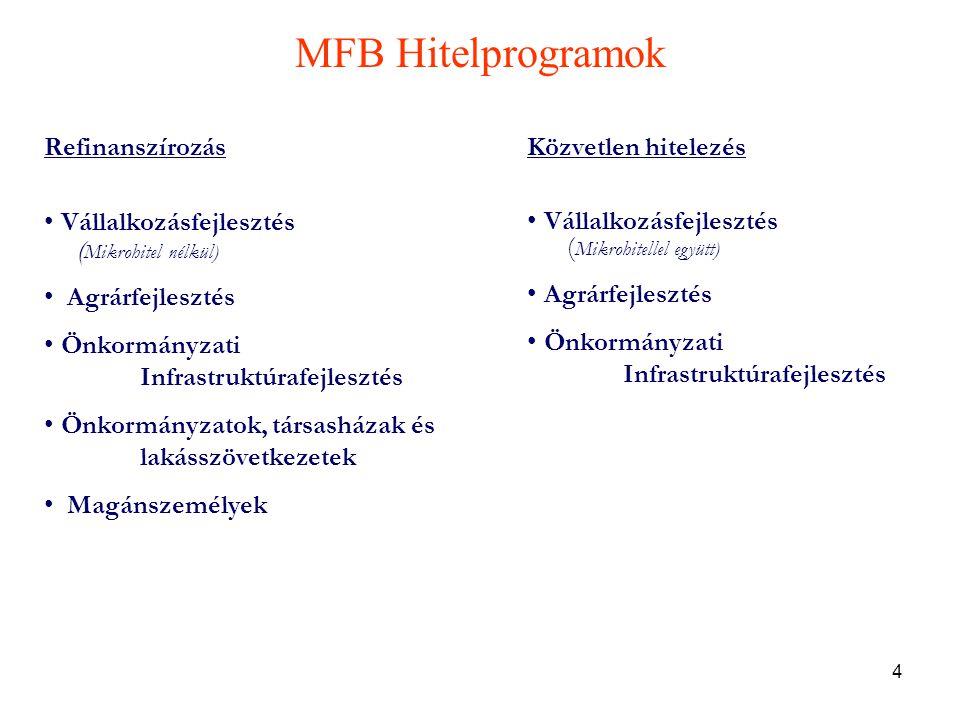 4 MFB Hitelprogramok Refinanszírozás • Vállalkozásfejlesztés ( Mikrohitel nélkül) • Agrárfejlesztés • Önkormányzati Infrastruktúrafejlesztés • Önkormányzatok, társasházak és lakásszövetkezetek • Magánszemélyek Közvetlen hitelezés • Vállalkozásfejlesztés ( Mikrohitellel együtt) • Agrárfejlesztés • Önkormányzati Infrastruktúrafejlesztés