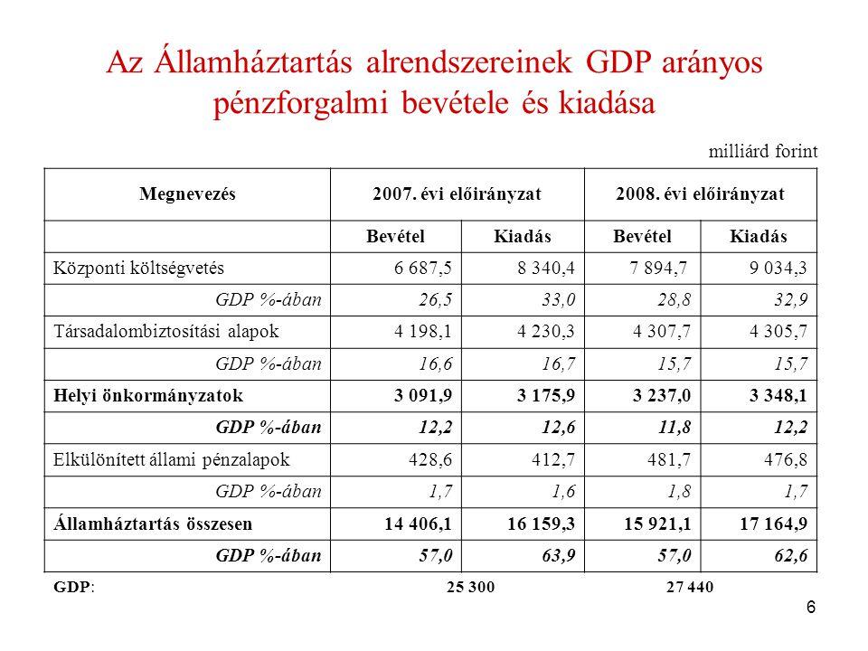 6 Az Államháztartás alrendszereinek GDP arányos pénzforgalmi bevétele és kiadása Megnevezés2007.