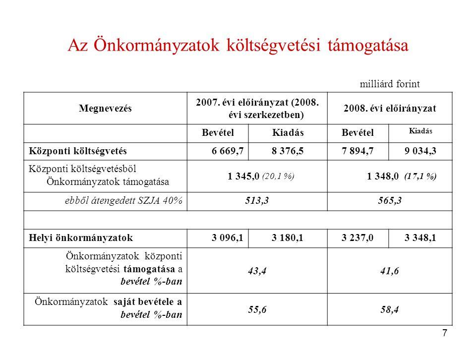 18 Önkormányzati Infrastruktúrafejlesztési Hitelprogram keretében nyújtott hitelek Régiónkénti bemutatása (szerződött összeg Ft, 2007.