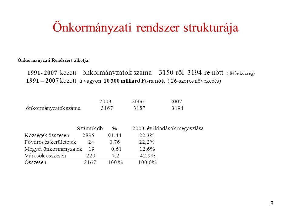 8 Önkormányzati rendszer strukturája Önkormányzati Rendszert alkotja : 1991- 2007 között : önkormányzatok száma 3150-ről 3194-re nőtt ( 84% község) 1991 – 2007 között a vagyon 10 300 milliárd Ft-ra nőtt ( 26-szoros növekedés) 2003.
