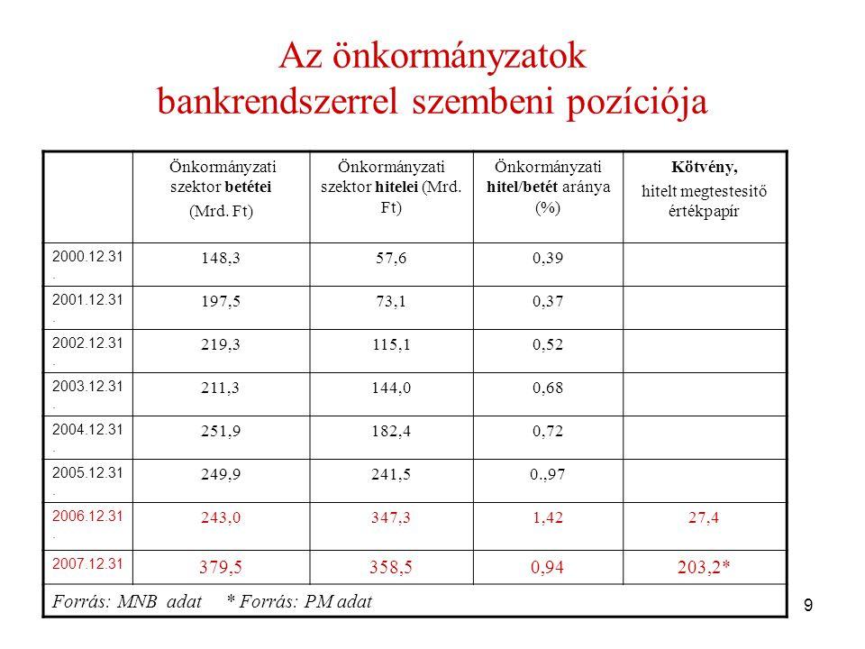 9 Az önkormányzatok bankrendszerrel szembeni pozíciója Önkormányzati szektor betétei (Mrd.