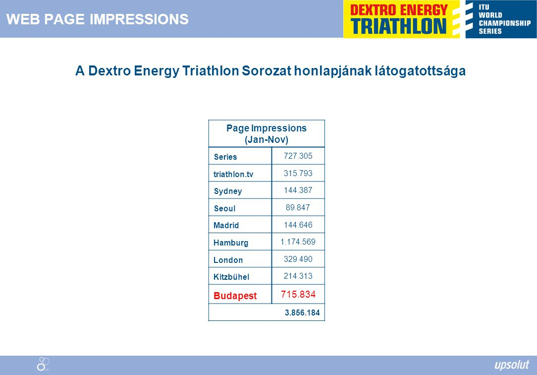WEB PAGE IMPRESSIONS Page Impressions (Jan-Nov) Series 727.305 triathlon.tv 315.793 Sydney 144.387 Seoul 89.847 Madrid 144.646 Hamburg 1.174.569 London 329.490 Kitzbühel 214.313 Budapest 715.834 3.856.184 A Dextro Energy Triathlon Sorozat honlapjának látogatottsága