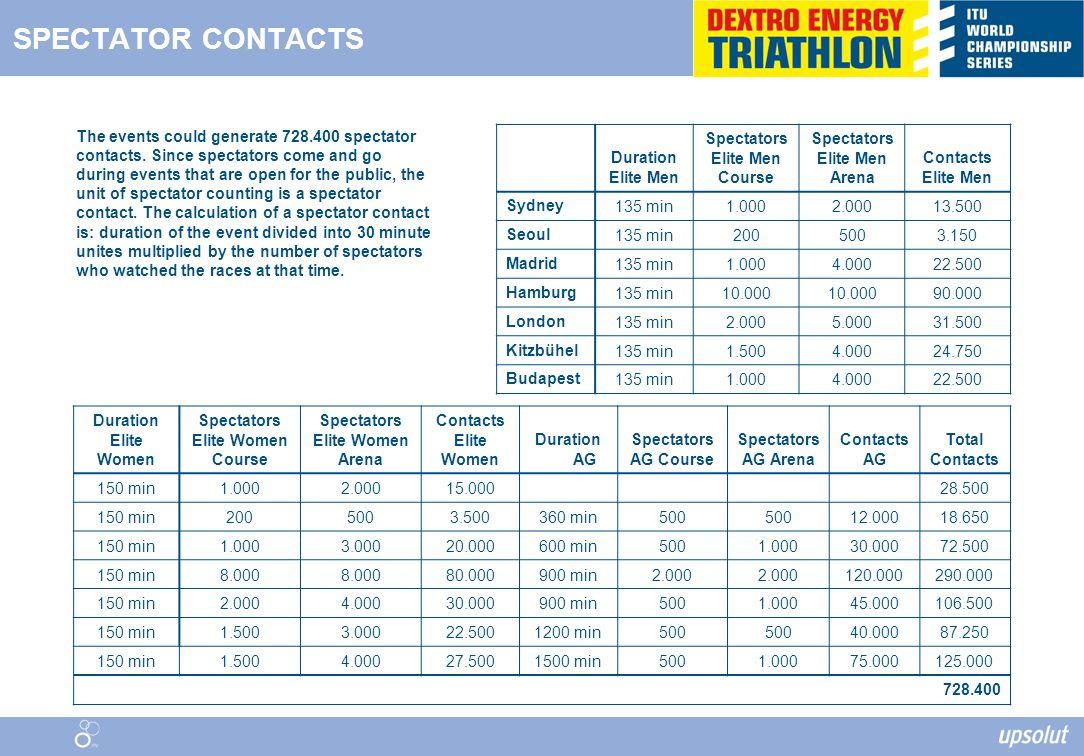 SPECTATOR CONTACTS Duration Elite Men Spectators Elite Men Course Spectators Elite Men Arena Contacts Elite Men Sydney135 min1.0002.00013.500 Seoul135