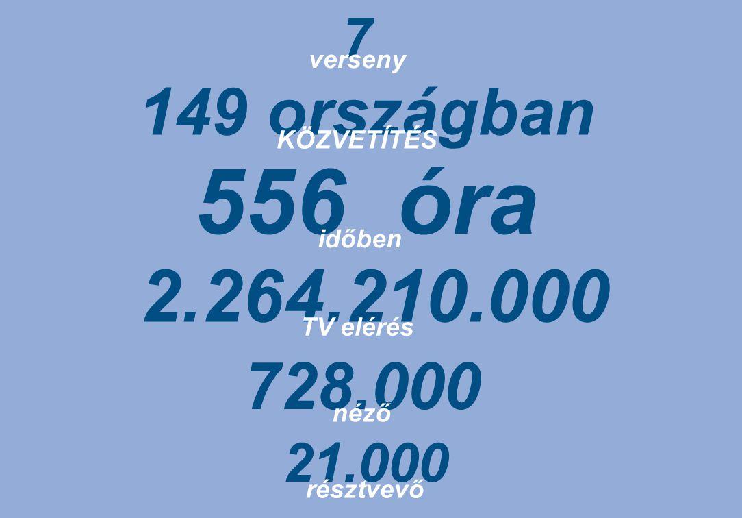 7 149 országban verseny KÖZVETÍTÉS 2.264.210.000 TV elérés 556 óra időben 21.000 résztvevő 728.000 néző