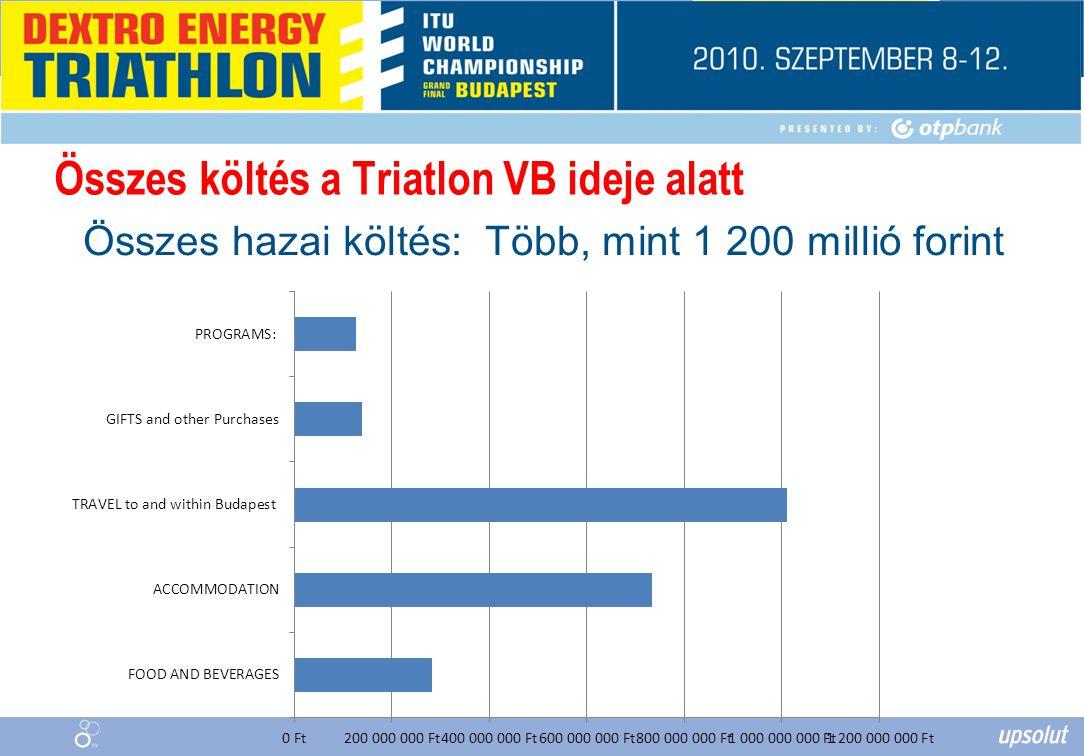 Összes költés a Triatlon VB ideje alatt Összes hazai költés: Több, mint 1 200 millió forint