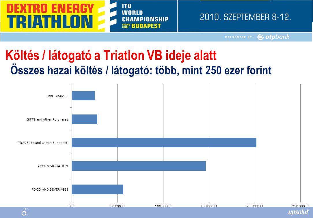 Költés / látogató a Triatlon VB ideje alatt Összes hazai költés / látogató: több, mint 250 ezer forint