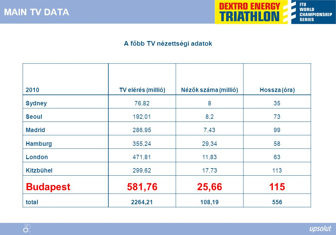 MAIN TV DATA 2010TV elérés (millió)Nézők száma (millió)Hossza (óra) Sydney76,82835 Seoul192,018,273 Madrid286,957,4399 Hamburg355,2429,3458 London471,8111,8363 Kitzbühel299,6217,73113 Budapest581,7625,66115 total2264,21108,19556 A főbb TV nézettségi adatok