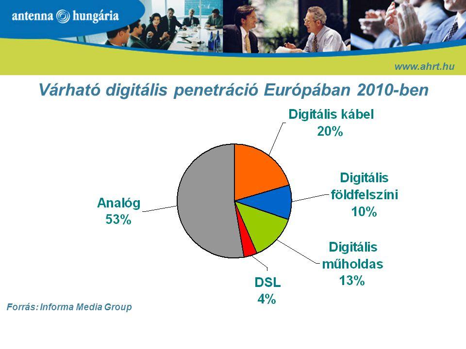 A DVB-T stratégiai irányai Magyarországon www.ahrt.hu A digitális átállás szabályozásának kérdései: 1.Mennyire legyen tagolt az értéklánc .