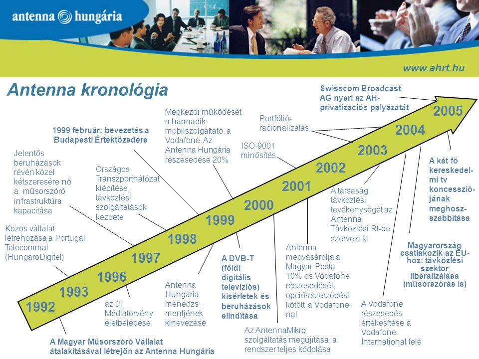 Tulajdonosi struktúra a privatizáció előtt és után 2005.06.30. 2006.02.20. www.ahrt.hu