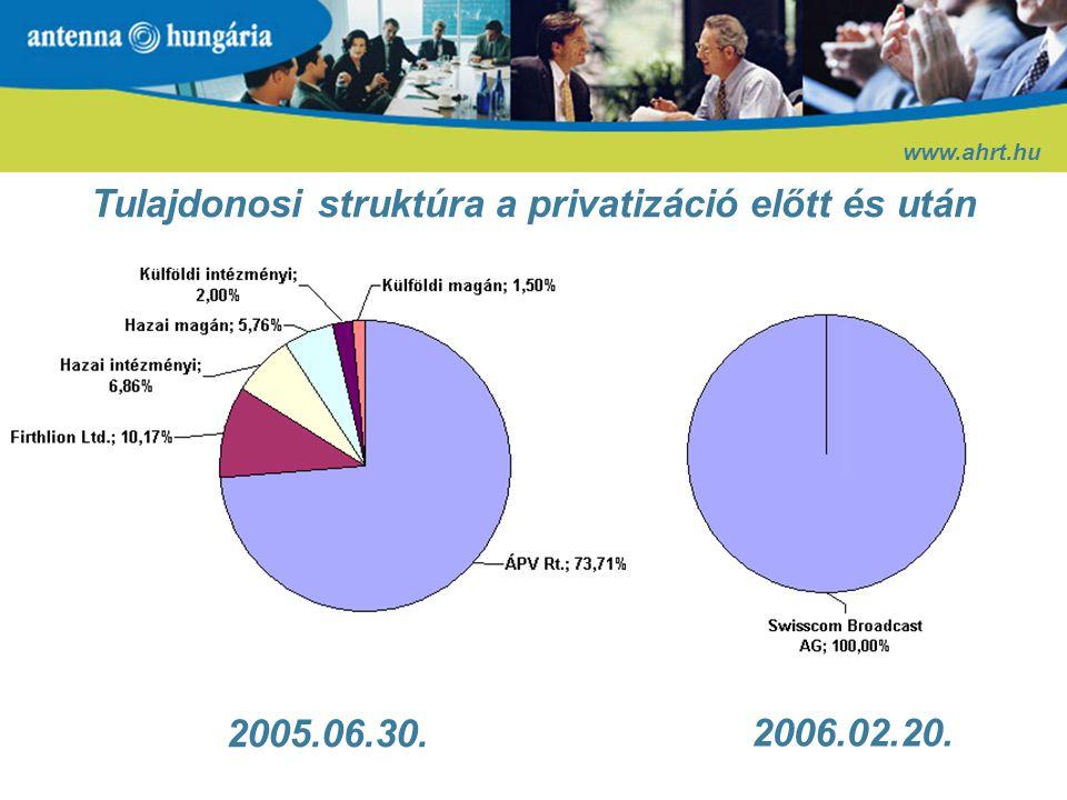 Antenna-csoport: tevékenységi körök Hunsat 50% Eduweb Multimédia 50% Antenna Torony 99,33% Antenna Távközlés 99,99% HDT 55,38% Antel Invest 100% Műsor- szórás Infra- struktúra Antenna Hungária Távközlés Lakossági szolgáltatás
