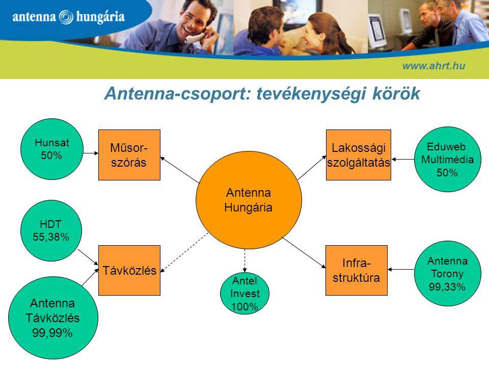 Stratégiai irányok www.ahrt.hu További toronyakvizíciók, a szerviz- szolgáltatások körének kiterjesztése Toronyvállalati modell kialakítása, rugalmas szervizszolgáltatások Infrastruktúra- hasznosítás, szerviz A szolgáltatások körének kiterjesz- tése, új projektek és akvizíciók Versenyképes üzleti kommu- nikációs szolgáltatások Távközlés További piaci növekedés, értéknövelt szolgáltatások bevezetése Antenna Digital: digitális műsorelosztó szolgáltatás Lakossági szolgáltatások Digitális műsorszórás és -szétosztás piaci elindítása a szabályozói környezet kialakítását követően A piacvezető pozíció fenntartása az analóg környezetben Műsorterjesz- tés és műsor- szétosztás Új projektekMeglévő szolgáltatások