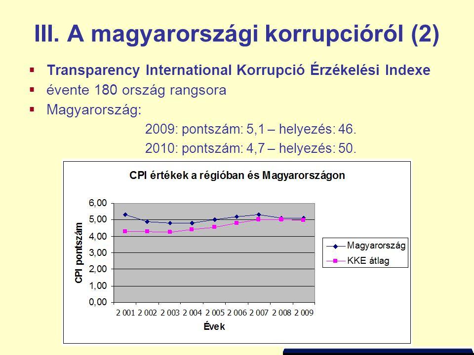  Transparency International Korrupció Érzékelési Indexe  évente 180 ország rangsora  Magyarország: 2009: pontszám: 5,1 – helyezés: 46. 2010: pontsz