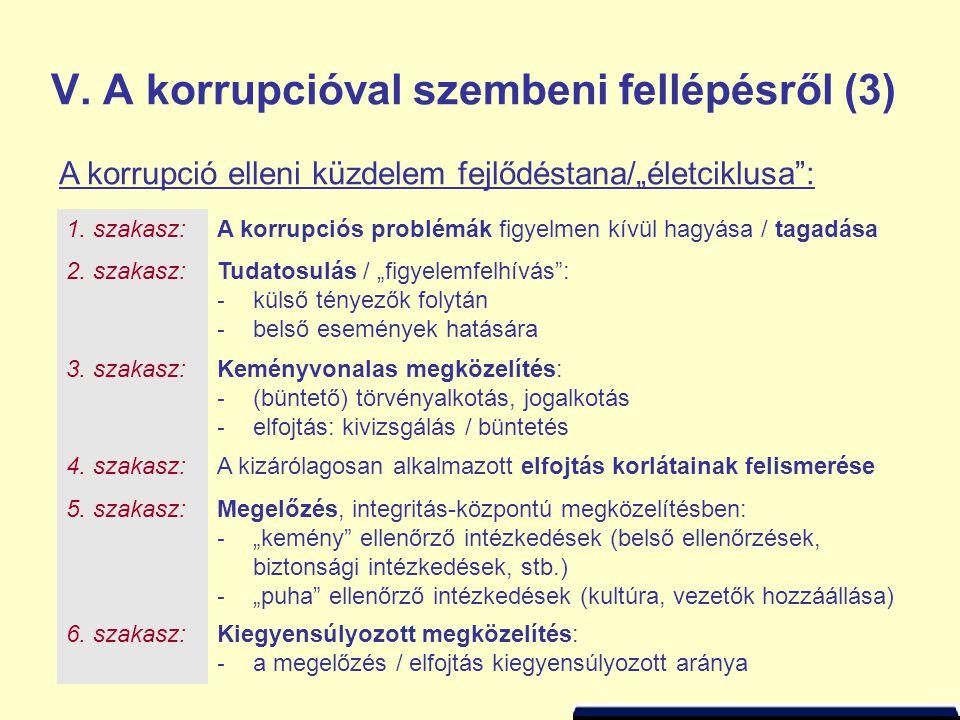 """V. A korrupcióval szembeni fellépésről (3) 1. szakasz:A korrupciós problémák figyelmen kívül hagyása / tagadása 2. szakasz:Tudatosulás / """"figyelemfelh"""