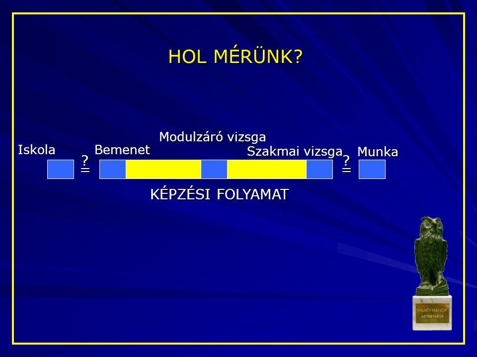 HOL MÉRÜNK? Bemenet Szakmai vizsga KÉPZÉSI FOLYAMAT Munka Iskola Modulzáró vizsga = ? = ?