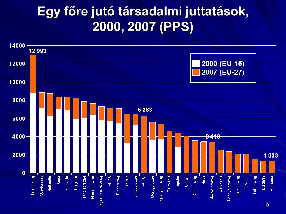 10 Egy főre jutó társadalmi juttatások, 2000, 2007 (PPS) 2000 (EU-15) 2007 (EU-27)