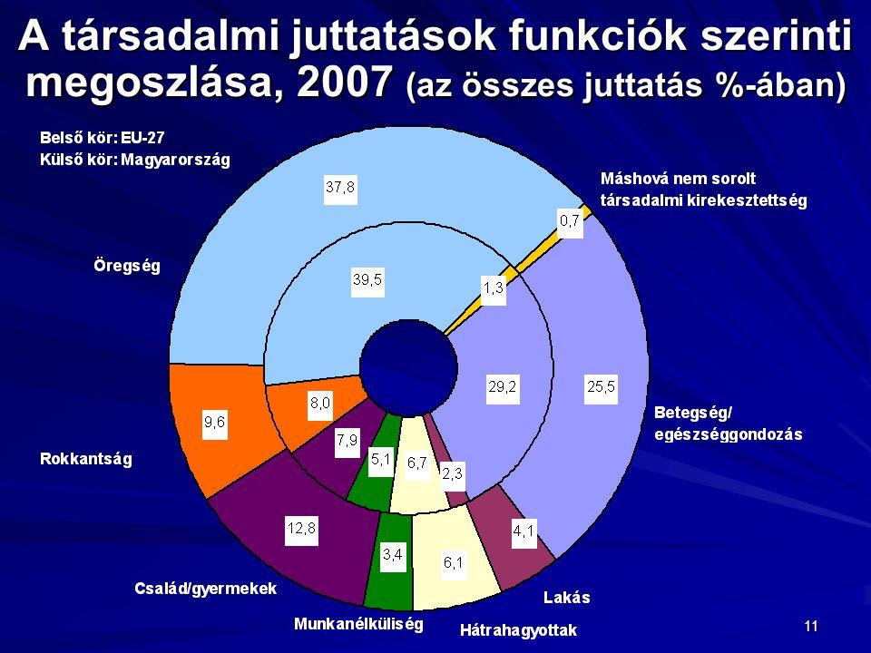 11 A társadalmi juttatások funkciók szerinti megoszlása, 2007 (az összes juttatás %-ában)