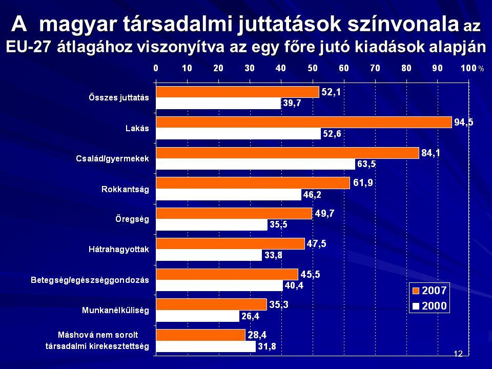 12 A magyar társadalmi juttatások színvonala az EU-27 átlagához viszonyítva az egy főre jutó kiadások alapján