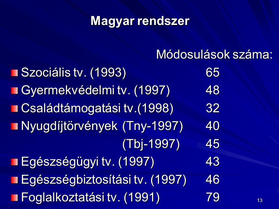 13 Magyar rendszer Módosulások száma: Szociális tv. (1993)65 Gyermekvédelmi tv. (1997)48 Családtámogatási tv.(1998)32 Nyugdíjtörvények(Tny-1997)40 (Tb